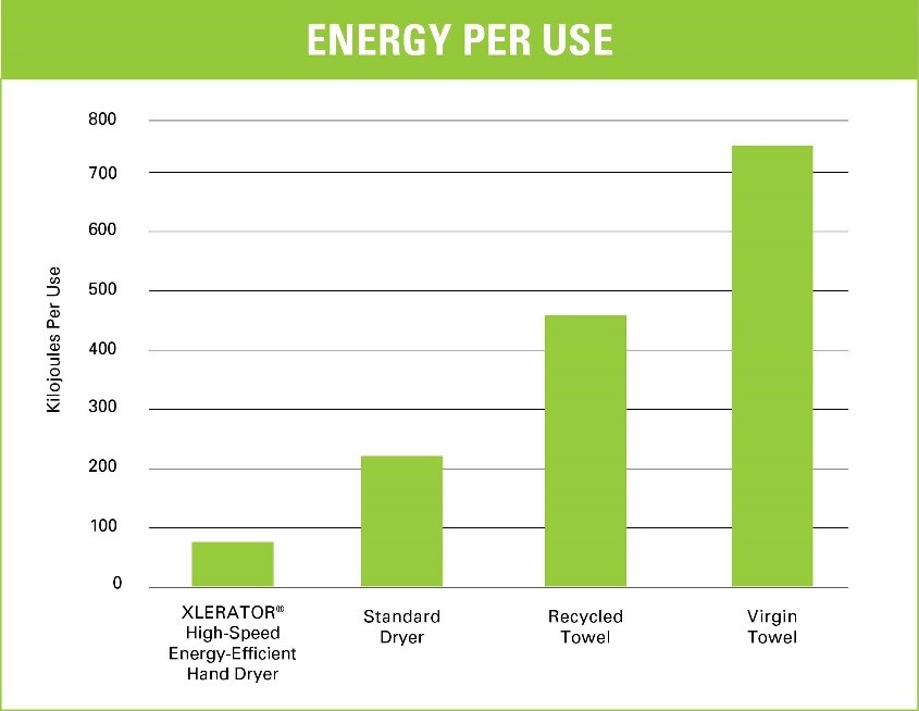 Hand Dryers Energy Per Use Graph